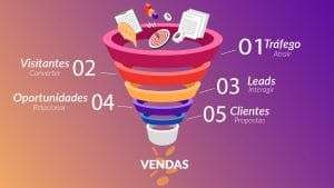 Plano de Marketing: Fúnil de vendas